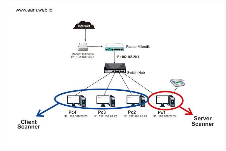 scanner dalam jaringan LAN